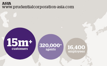 Asia: Prudential Corporation Asia - 15m+ customers, 320,000+ agents, 16,400 employees.